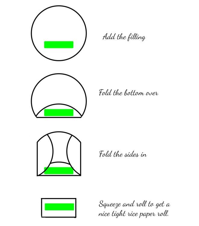Uitleg loempia rollen van rijstpapier